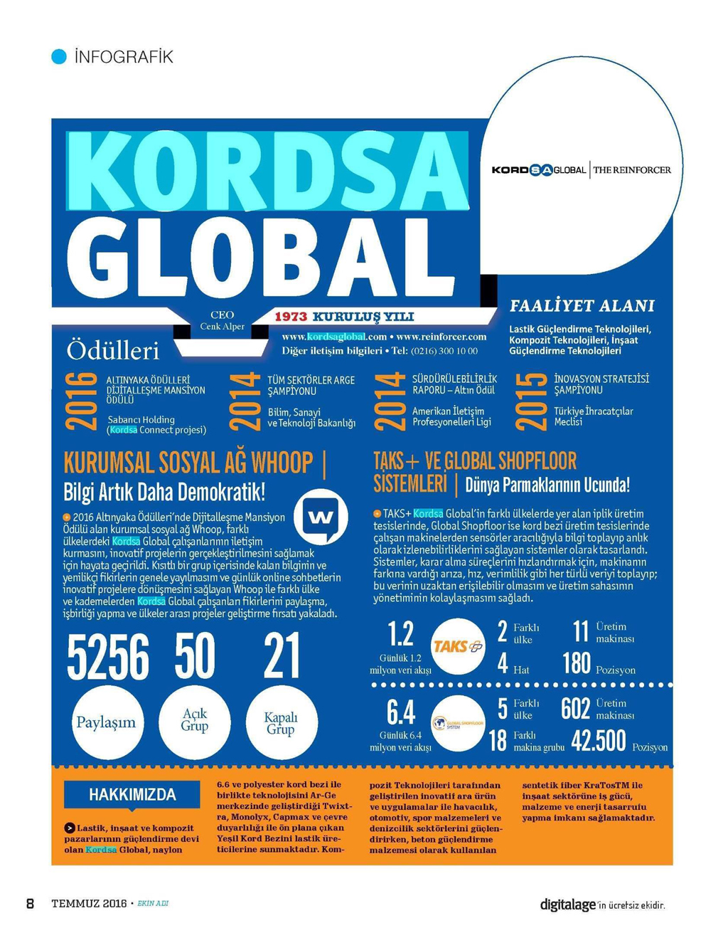 Kordsa Digital Age Infographic