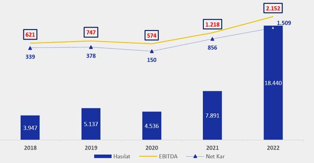 2015 – 2019 Finansal Trend (MTL)